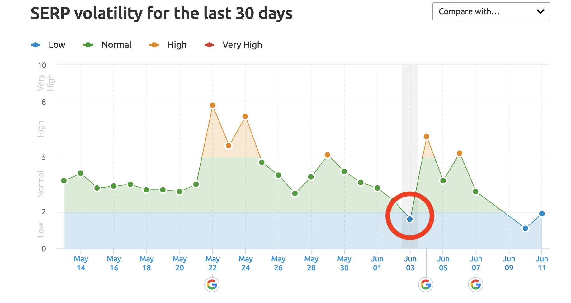 The Aftermath Of Google's Latest Algorithm Update