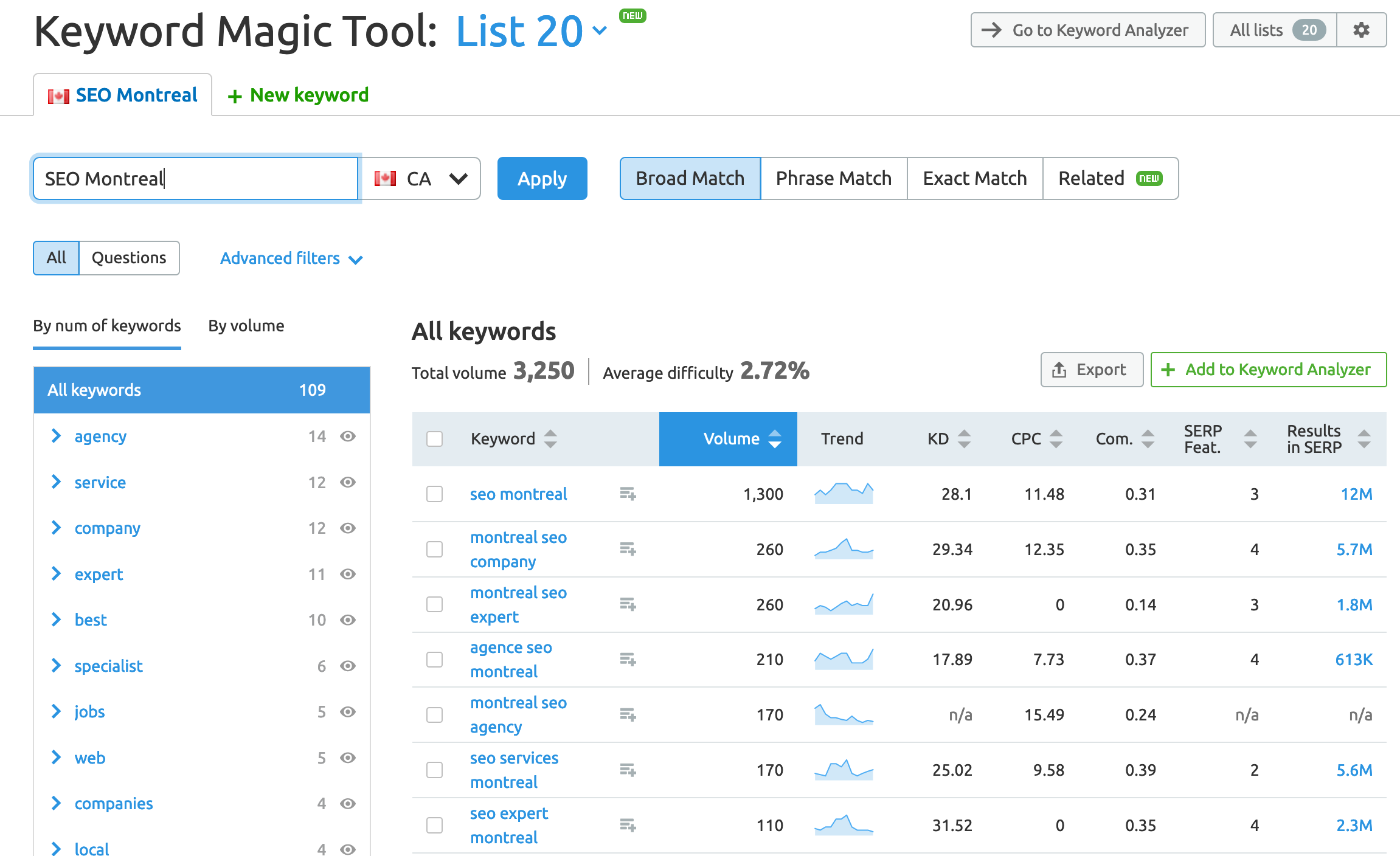 semrush - keyword magic tool