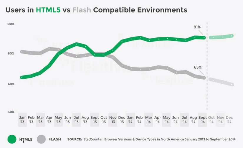 appareils compatibles flash vs. html5