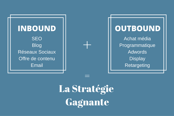 image-inbound-marketing-outbound-strategie