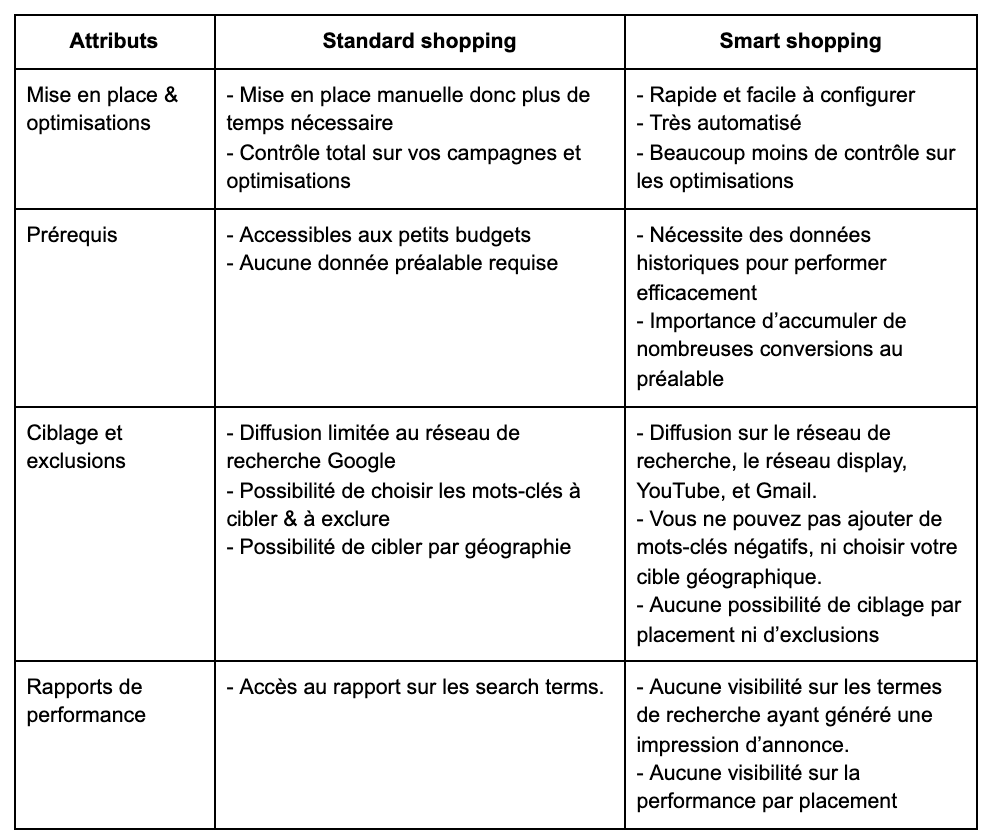 standard shopping vs. smart shopping