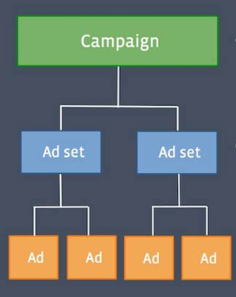 facebook account structure
